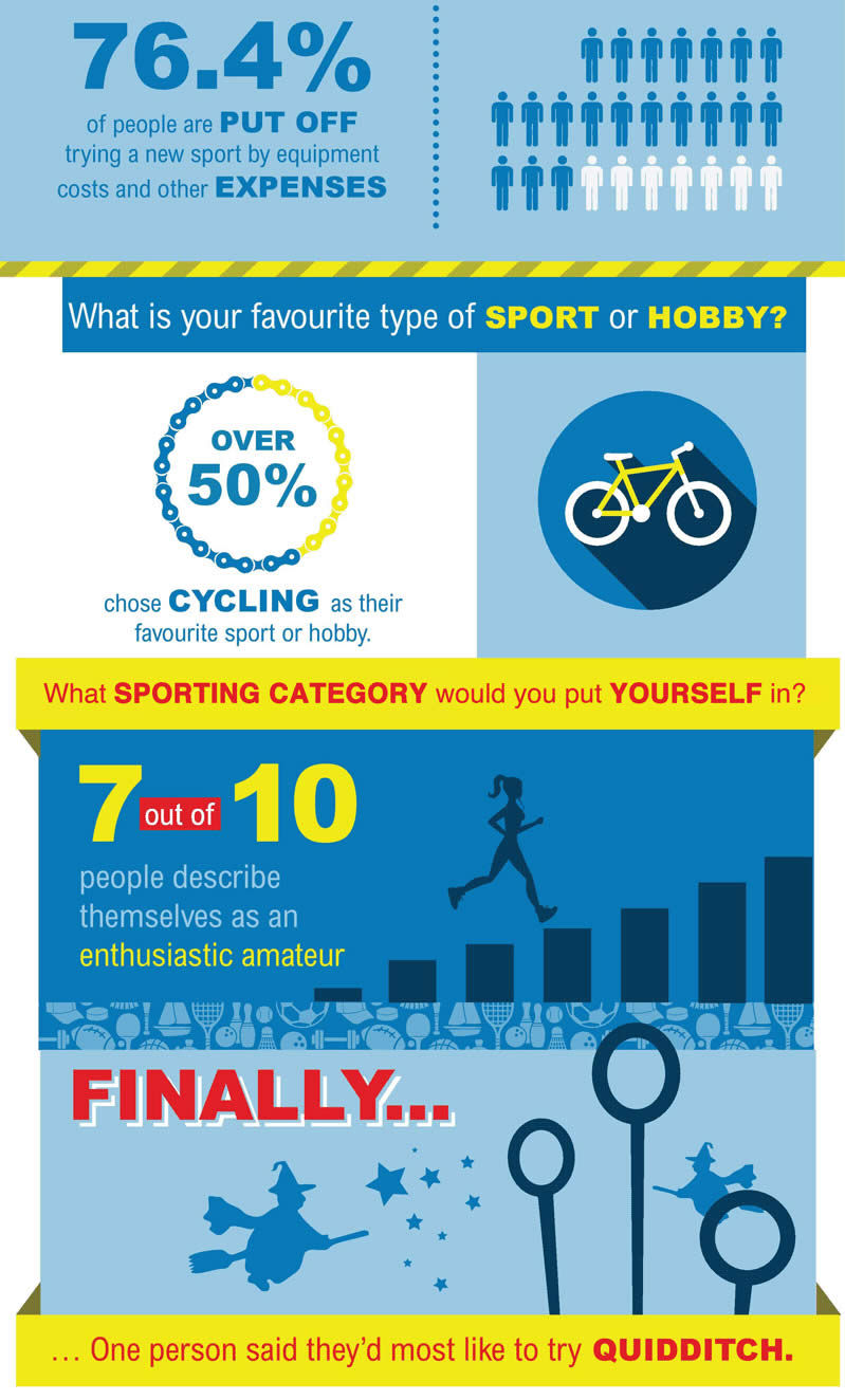 Sportplan - Sport participation infograhpic (part 2)