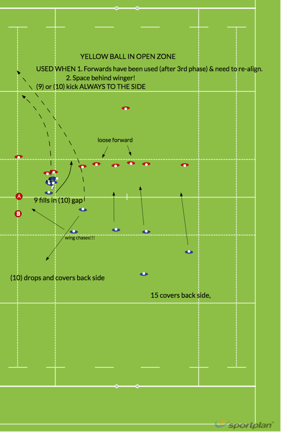 Yellow Ball in open zoneMatch RelatedRugby Drills Coaching