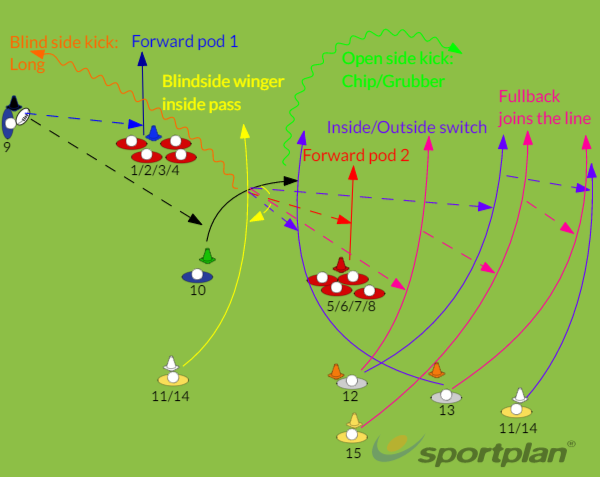 Rugby language - Split forwardsMatch RelatedRugby Drills Coaching