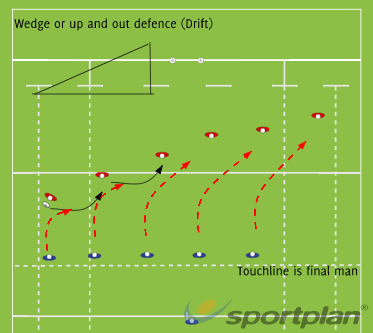 Our basic defence strategy this yearDefensive PatternsRugby Drills Coaching