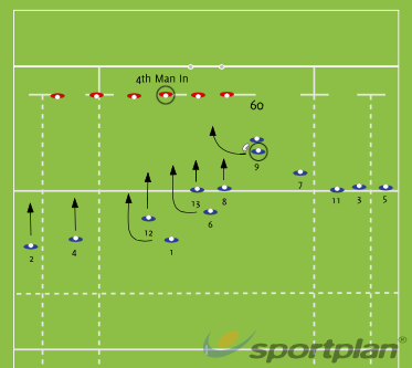 9 Split BlockRugby Drills Coaching