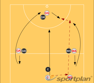 Centre Pass 3Decision makingNetball Drills Coaching