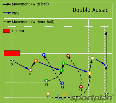 Double AussieBacks MovesRugby Drills Coaching