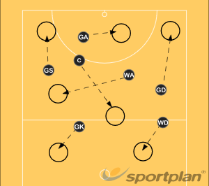 Footwork '1, 2 stuck like glue'footwork 1.pngFootworkNetball Drills Coaching