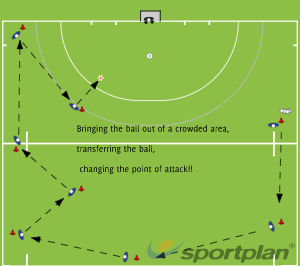 Changing the point of attackGame relatedHockey Drills Coaching