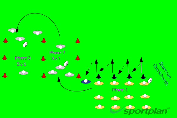 Quick hands into 3 v 1PassingRugby Drills Coaching