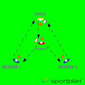 V-Shaped passingPassingRugby Drills Coaching