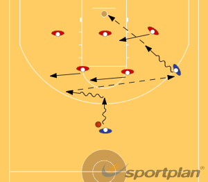 Dribble over pass backaround and pass out to the offen against Zone DefenseDribblingBasketball Drills Coaching