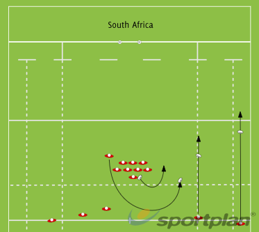 South AfricaScrumRugby Drills Coaching