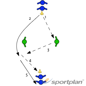 Overlap The DefenderPassing and ReceivingFootball Drills Coaching