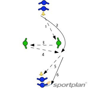 Overlap The WingPassing and ReceivingFootball Drills Coaching