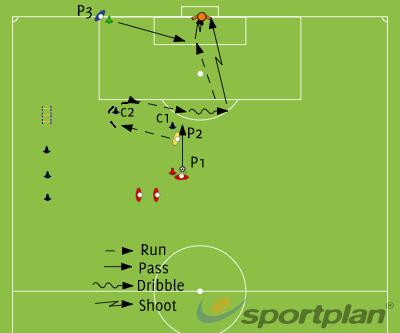 Shoot and ReboundShootingFootball Drills Coaching