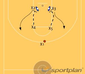 Force Step 1GamesBasketball Drills Coaching