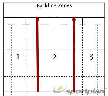 Backline Zones of AttackRugby Drills Coaching