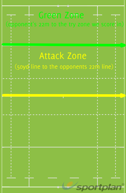 Opponent's half of FieldRugby Drills Coaching