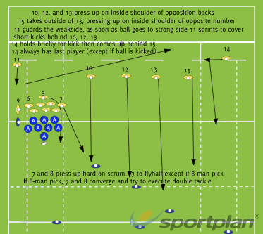 Defensive Alignment Scrum Left inside 22Rugby Drills Coaching