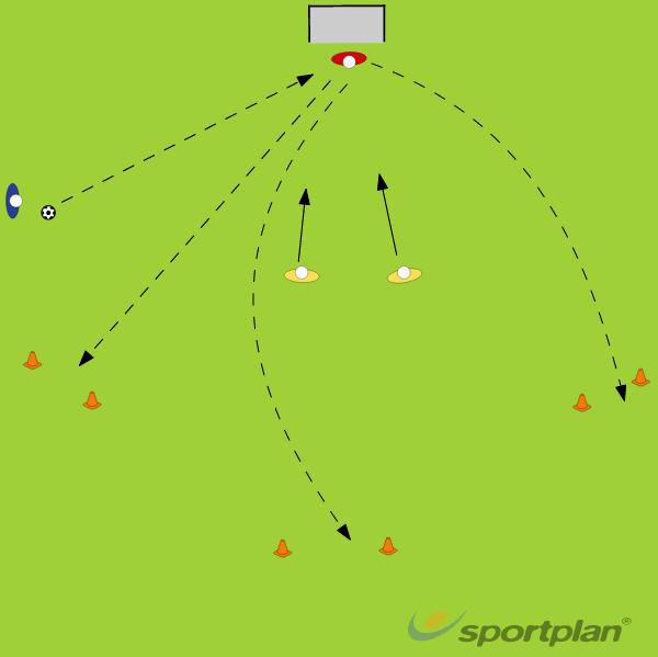 Dealing With a BackpassGoalkeepingFootball Drills Coaching