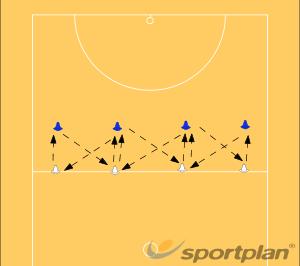 Chest pass practiceNetball Drills Coaching