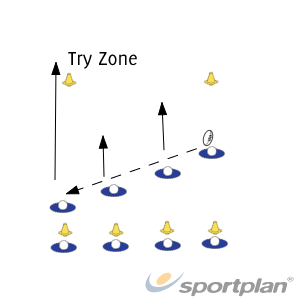Diagonal passing to tryPassingRugby Drills Coaching