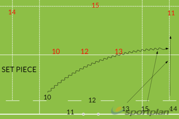 Kick StrategyRugby Drills Coaching