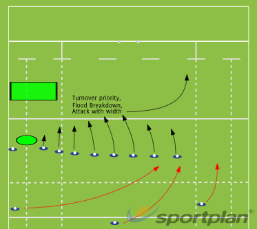 Wide breakdowns- GreenRugby Drills Coaching