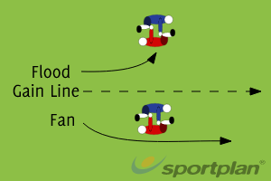 Fan or FloodDecision makingRugby Drills Coaching