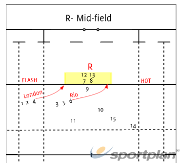 R ZoneMatch RelatedRugby Drills Coaching