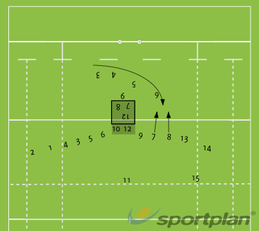 Mid field D StrategyDefensive PatternsRugby Drills Coaching