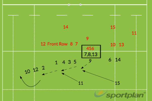 2nd Phase Turnover UseDefensive PatternsRugby Drills Coaching