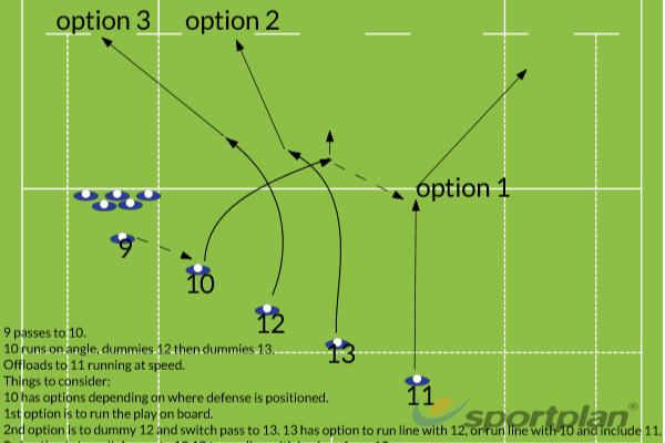 Dummy pass optionsBacks MovesRugby Drills Coaching