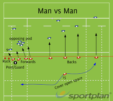 Man vs ManMatch RelatedRugby Drills Coaching