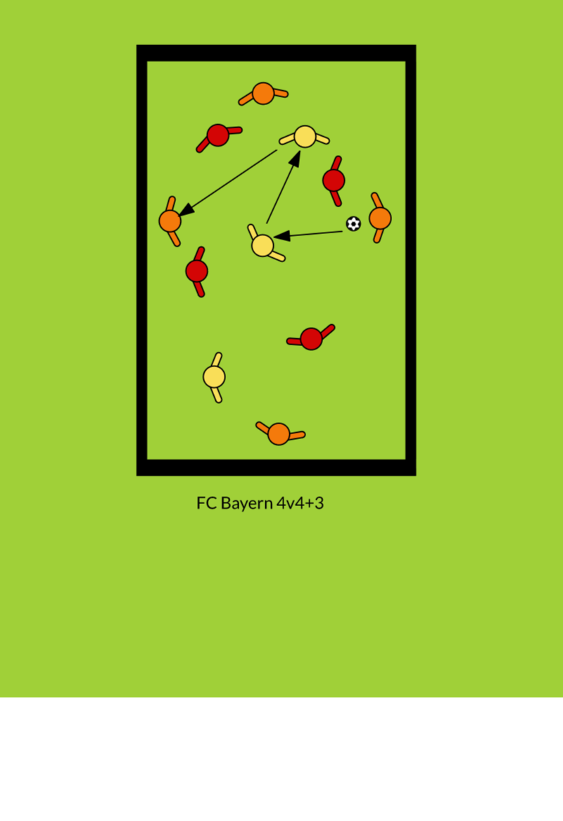 FCB 4v4+3PossessionFootball Drills Coaching