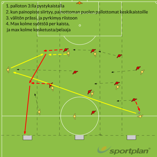 Gegenpressing in tight formationConditioned gamesFootball Drills Coaching