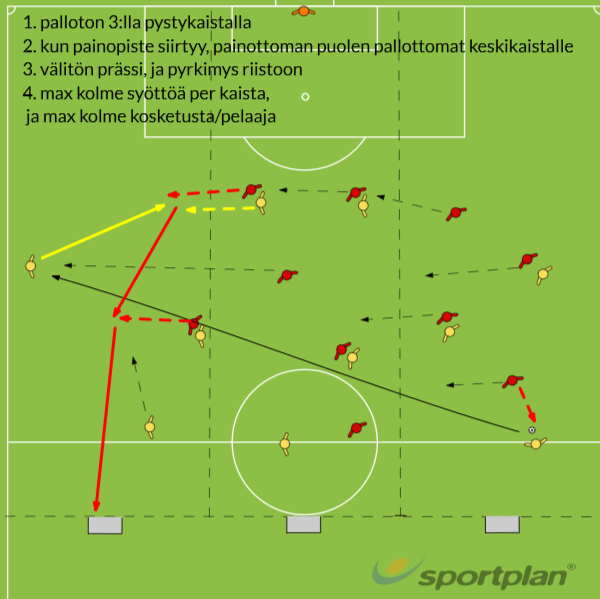 Gegenpressing in tight formation #2Conditioned gamesFootball Drills Coaching