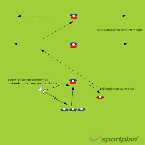 Quick Rucking with Scrum Half progressionRuckRugby Drills Coaching