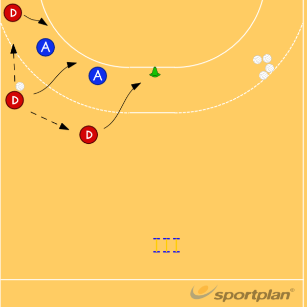 Stationstr�ning 3:3 6 min hvert stedHandball Drills Coaching