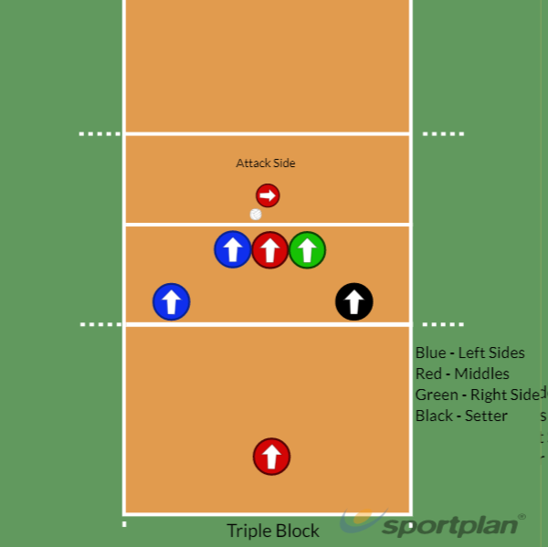 5-1 Rotations Serve/Serve Receive6v6Volleyball Drills Coaching