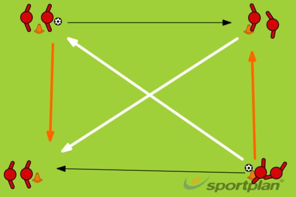 Passing VariationsPassing and ReceivingFootball Drills Coaching
