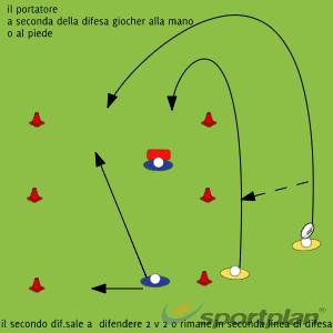 adattamento e calcioDecision makingRugby Drills Coaching