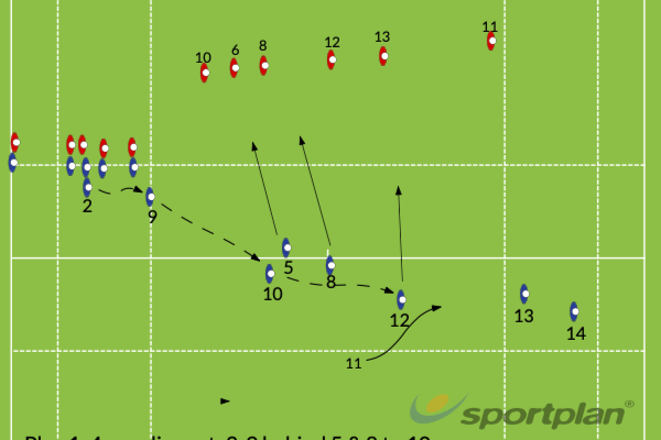 4 man lineout. Attack 1st playRugby Drills Coaching