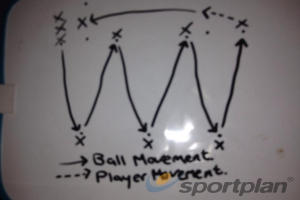 Pass and Follow.Football Drills Coaching