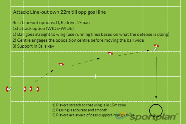 Attack: Line-out own 22m to opp goal line 1st OptionLineoutRugby Drills Coaching