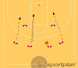 4 v 2 Attacking DrillGamesBasketball Drills Coaching