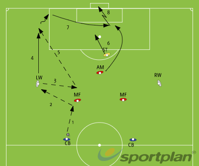 COMBINATION PLAY - Forward, back, forward attack from the wings.Crossing and FinishingFootball Drills Coaching