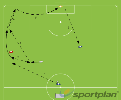 Combination Play - Warm up for crossingCrossing and FinishingFootball Drills Coaching