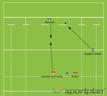 Counter Attack DrillCatchingRugby Drills Coaching