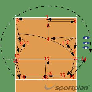 Defensive Patterns5 DrillsVolleyball Drills Coaching