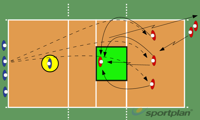 Copy of Servers vs. Passers9 Conditioned gamesVolleyball Drills Coaching