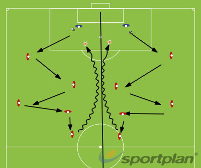 Playing out from the backPossessionFootball Drills Coaching