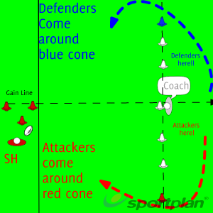 Attack vrs Defence - Different ScenariosDecision makingRugby Drills Coaching